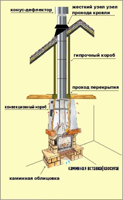 Монтаж дымохода для камина