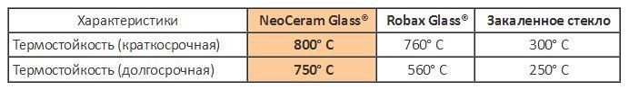 NeoCeram vs Robax