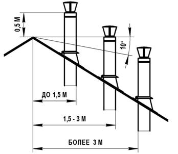 важные расстояния при монтаже дымохода